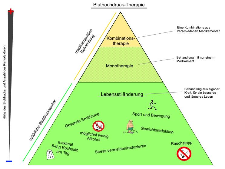 Bluthochdruck - Die Therapie Pyramide